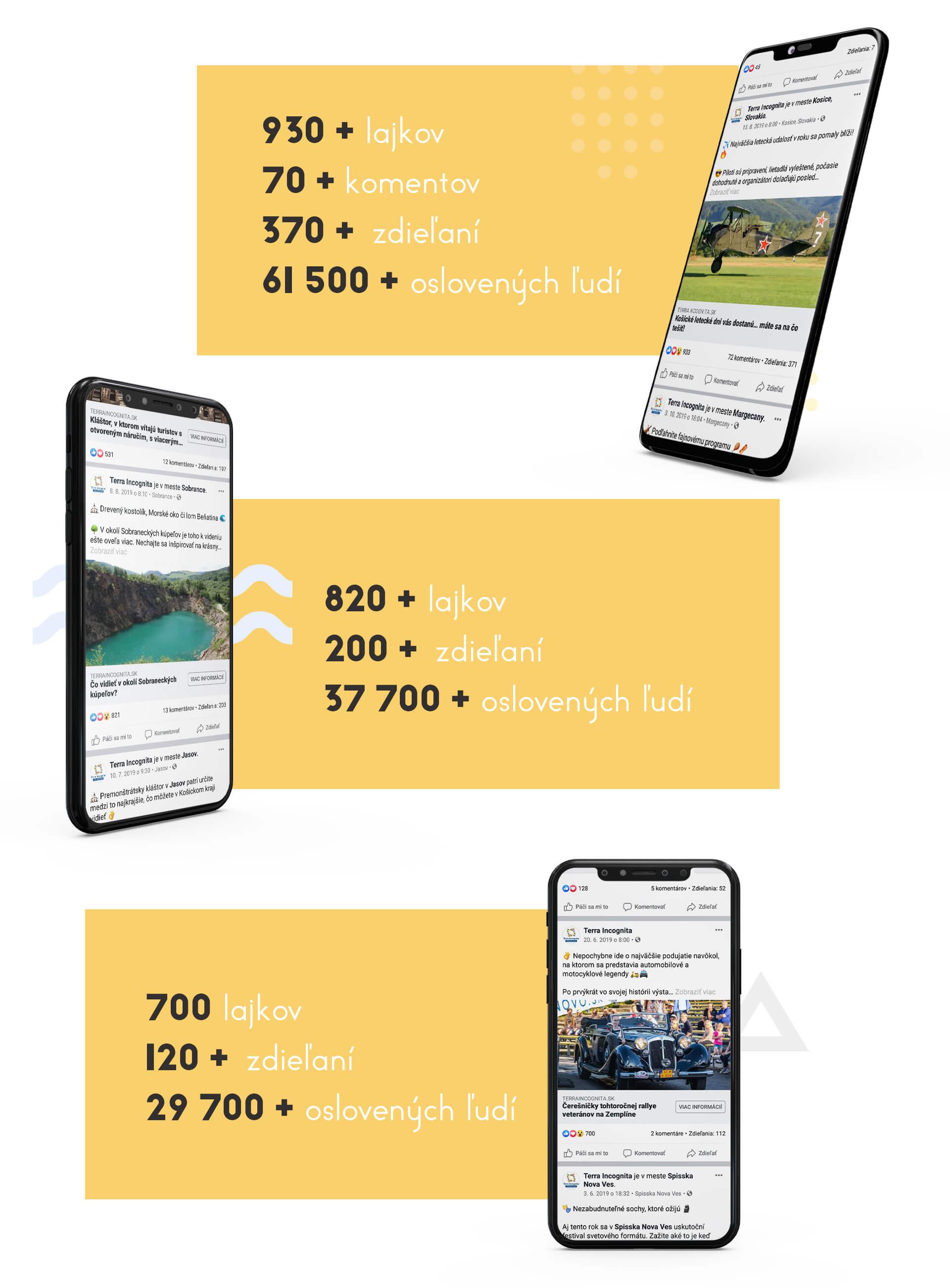 Online marketing sociálnych sieti turizmus marketingová agentúra
