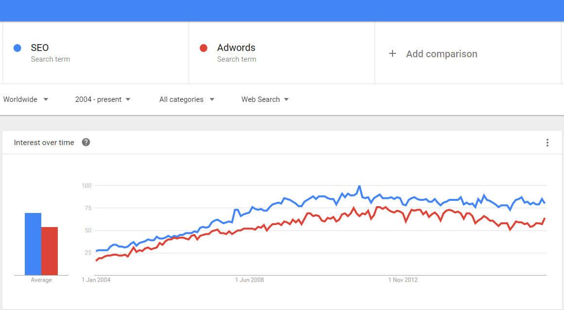Marketingový nástroj Google Trends