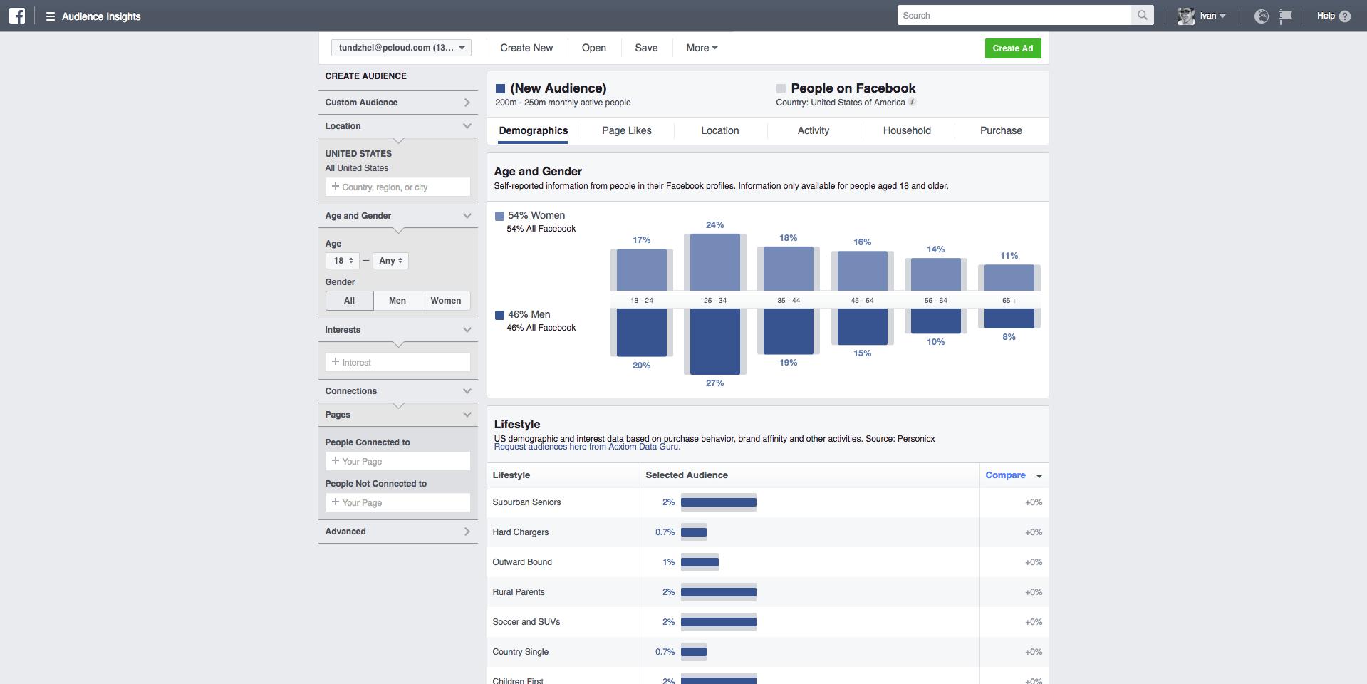 Cielenie Facebook kampaní od marketingovej agentúry